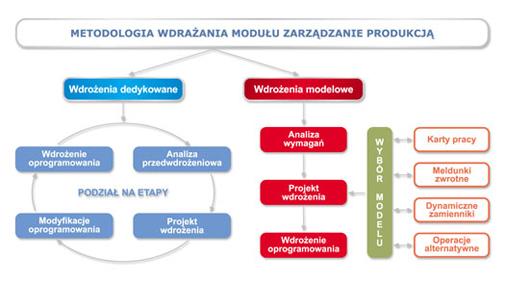 Metodologia wdrażania modułu zarządzania produkcją