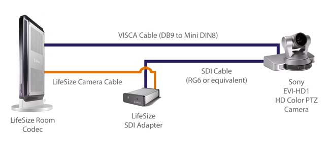 lifesize-sdiadapter-diagram-large